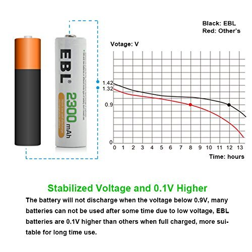 2300 mAh AA Rechargeable Batteries